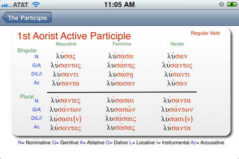 verb conjugations intransitive verb or transitive verb learn greek ...