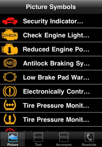 Dashboard Symbols App For Ipad Iphone Reference Lisisoft
