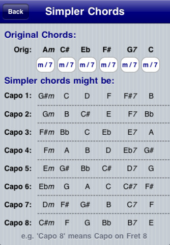 Use An Easy Capo Chart To Play Guitar With A Capo