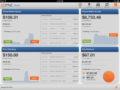 PNC Bank Car Loan - Personal loans credit score 625