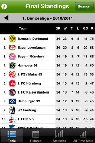 German Bundesliga History 1963-2011 german cuisine history