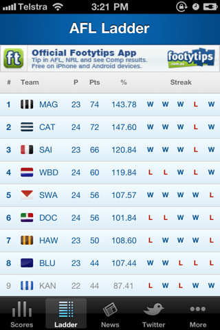 Afl live scores footy now sports live scores scores footy for Motor trend app not working
