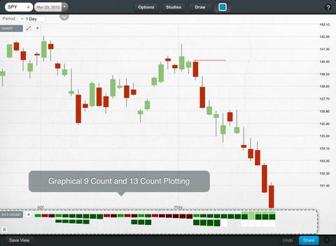 free stock charts online
