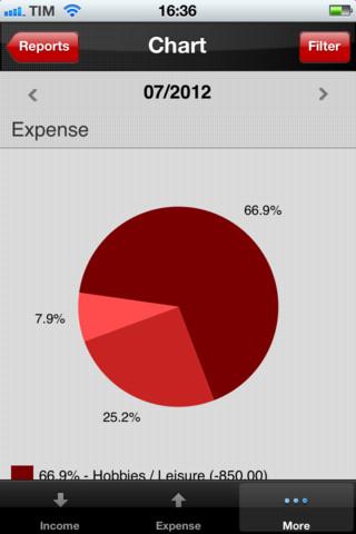 Finance - Financial Management