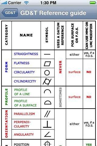 Interpretation of Geometric Dimensioning and Tolerancing ...