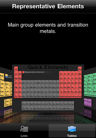 Quick Periodic Table of the Elements