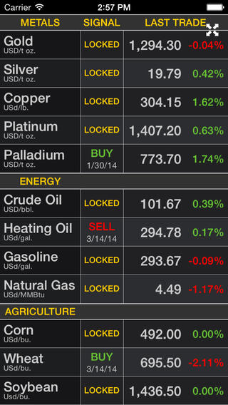 COMMODITY TRADER: Trading Signals for Commodities App for ...