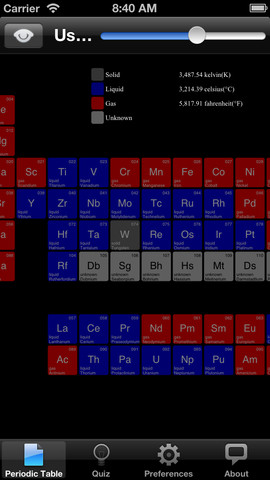 Useful Periodic Table