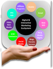 Components of the Digital Marketing Ecosystem