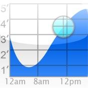 Tide Graph HD