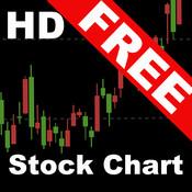 Stock Chart HD- NASDAQ,NYSE,LSE,FWB,HKEx,TSX,ASX,Euronext,KRX,etc. nasdaq stock quotes