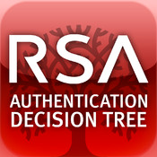 RSA Authentication Decision Tree http authentication