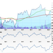 Technical Charting Free